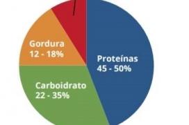 Diferenças entre rações para variadas espécies de peixes | Luiz Gomide Ferraz