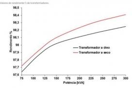 Como dimensionar o transformador adequado para minha fábrica de ração? - Luiz Gomide Ferraz